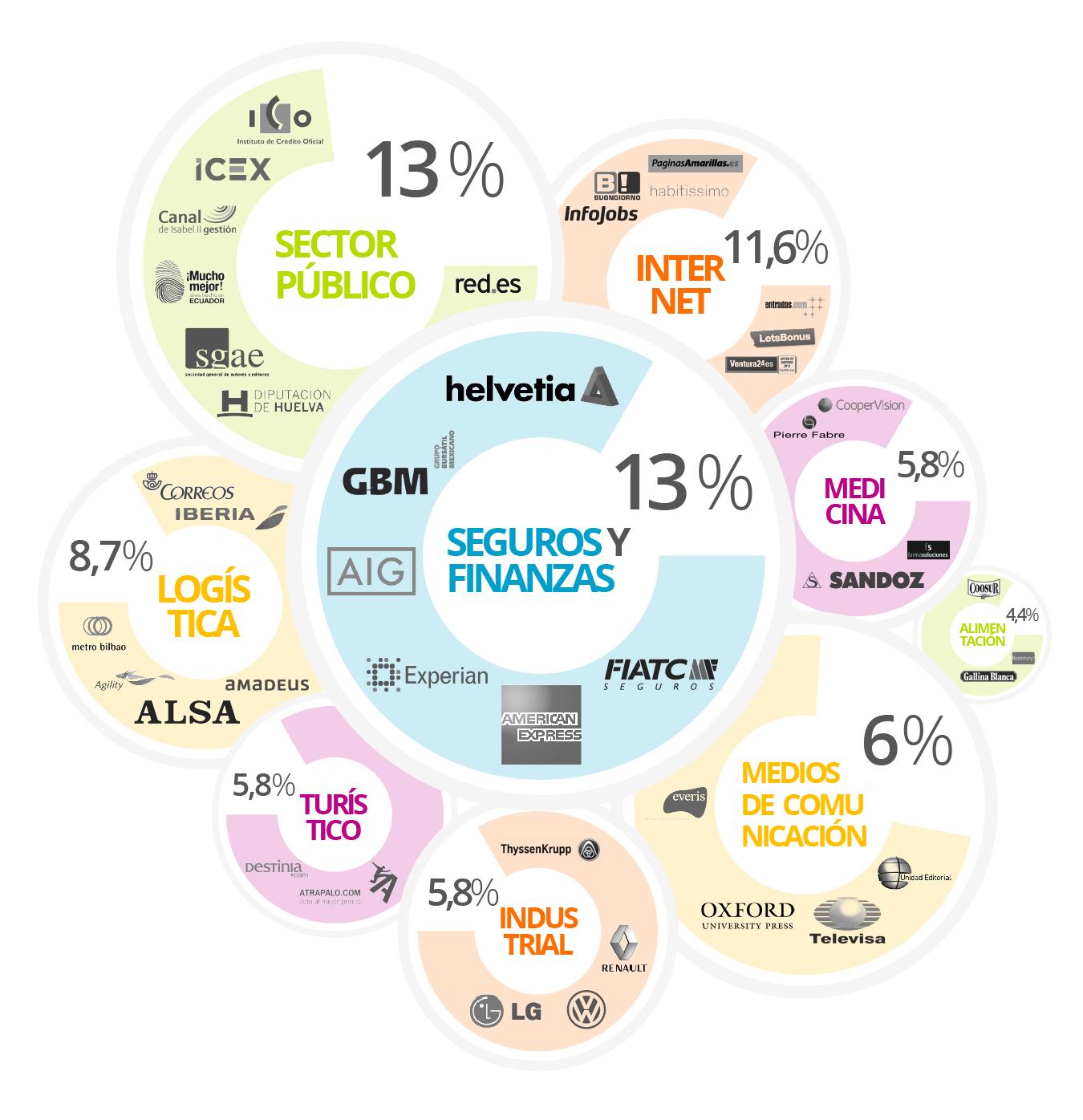 Empresas que confían en IEBS